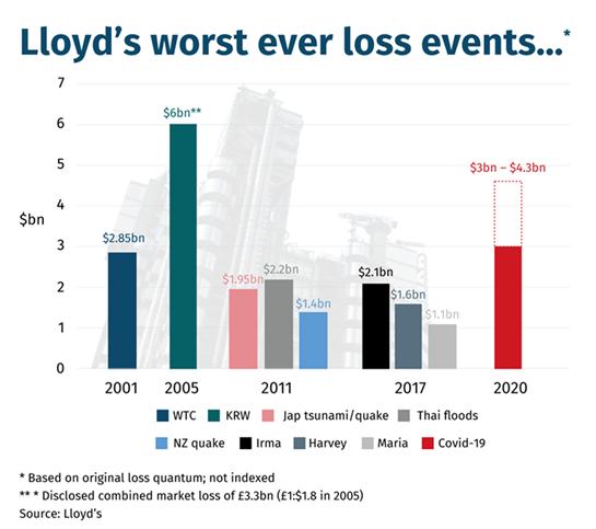 Llodys losses